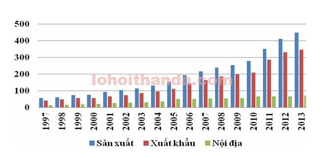 Sản lượng than của Indonesia, triệu tấn